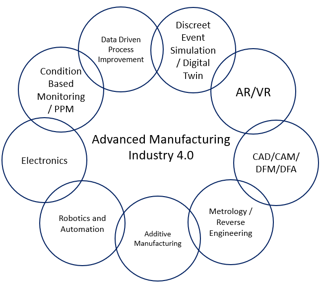 Diagram of SAM areas of expertise